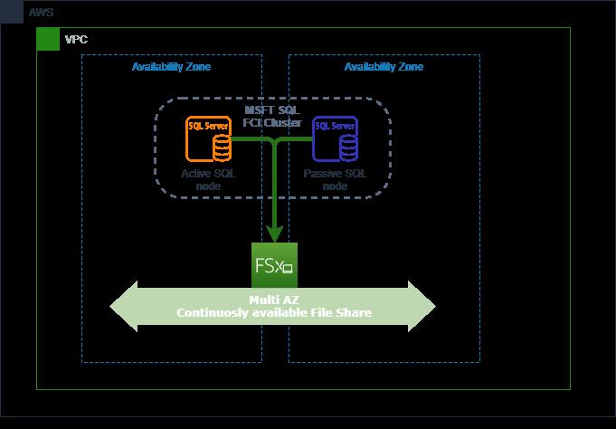 Figure 1 -Microsoft SQL cluster based on Amazon FSx for Windows File Server