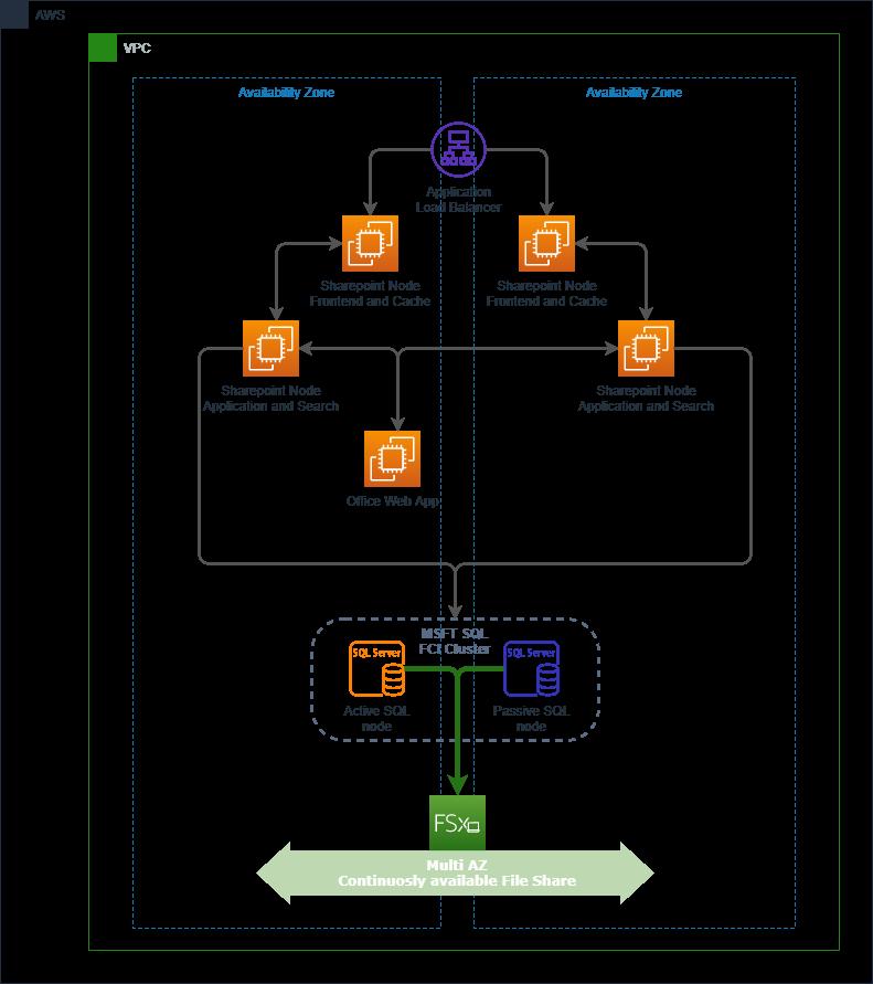 Figure 2 - Microsoft SharePoint architecture