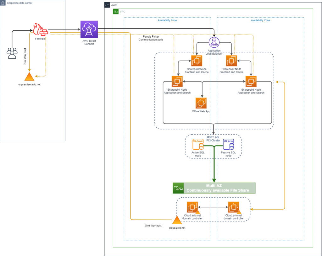 Figure 3. Connectivity and Active Directory integration
