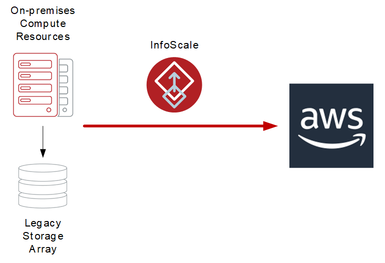 InfoScale makes it possible to migrate applications from on-premises, legacy storage arrays into AWS to take advantage of cutting-edge, high-performance, low-latency storage