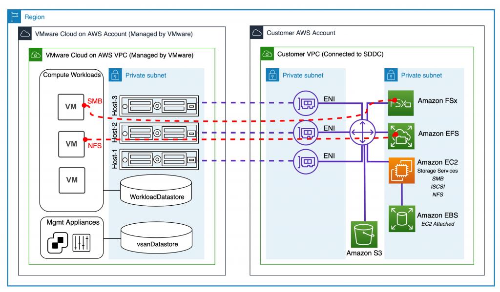 Figure 3 – AWS ENI connectivity (1)