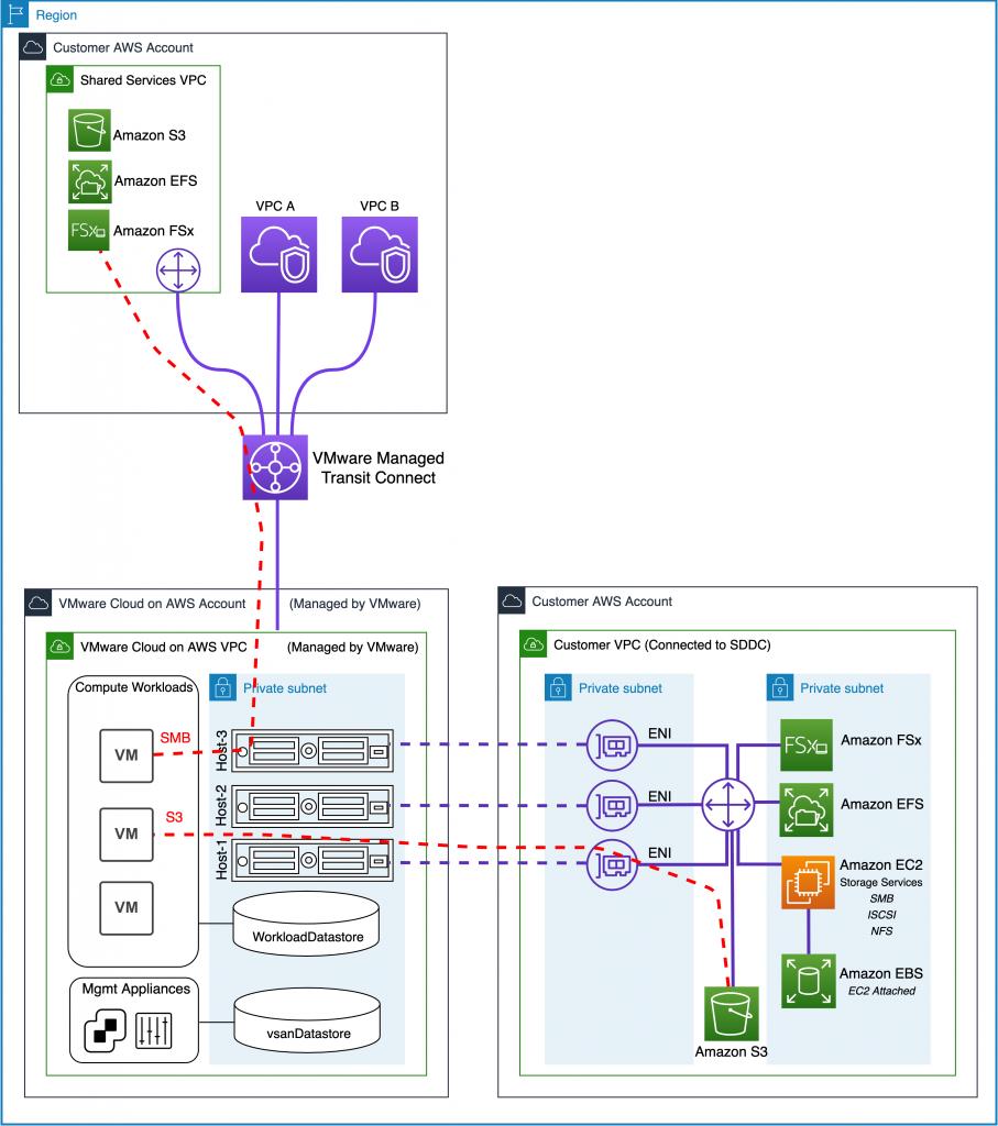 Figure 4 –VMware Transit Connect (1)