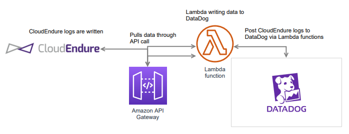How the CloudEndure API works with AWS Lambda functions