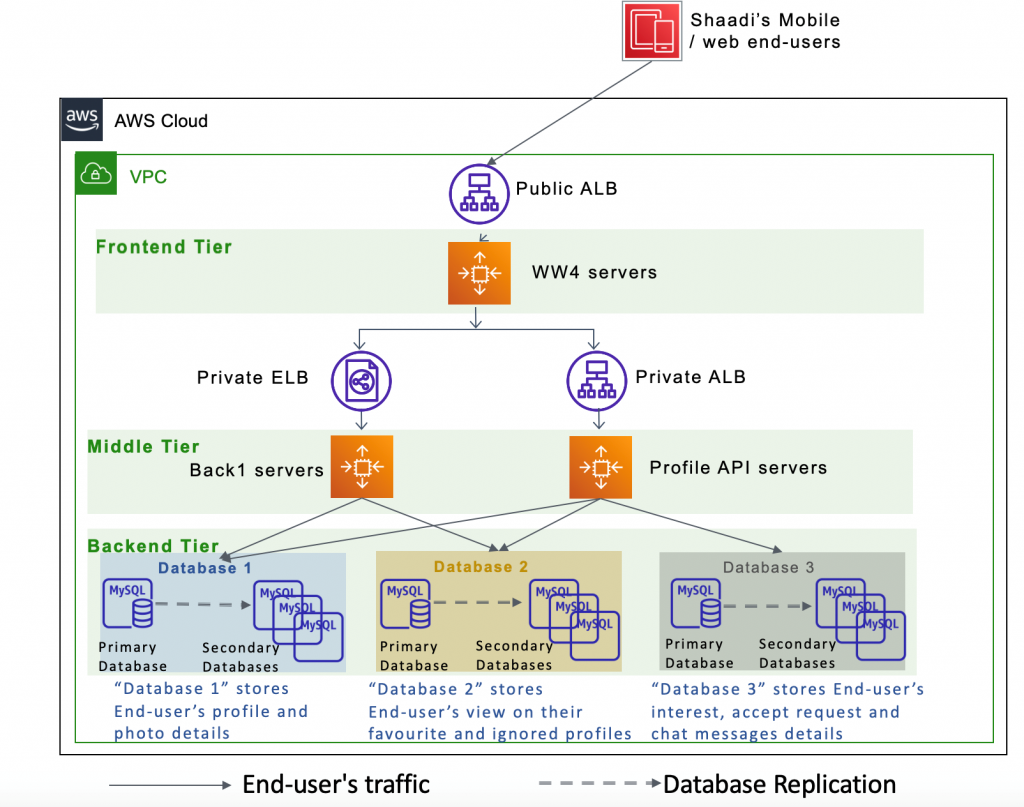 How Shaadi.com optimized compute costs using Amazon EBS gp3 volumes (1)