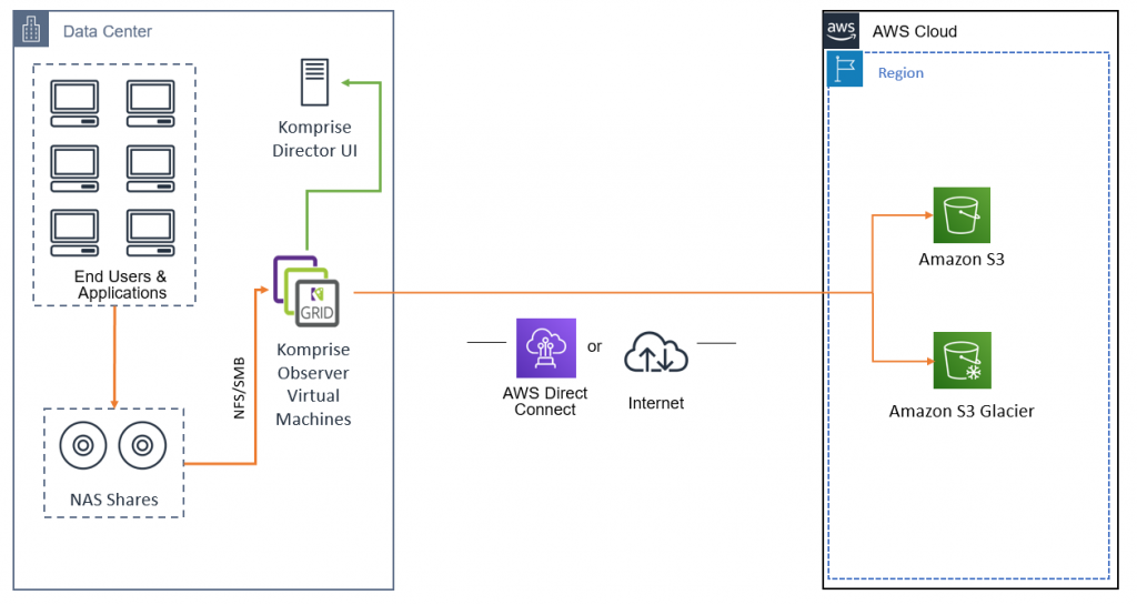Deployed Observer and Windows Proxy virtual appliances and deployed and set up Director UI - Manage NAS shares with Komprise