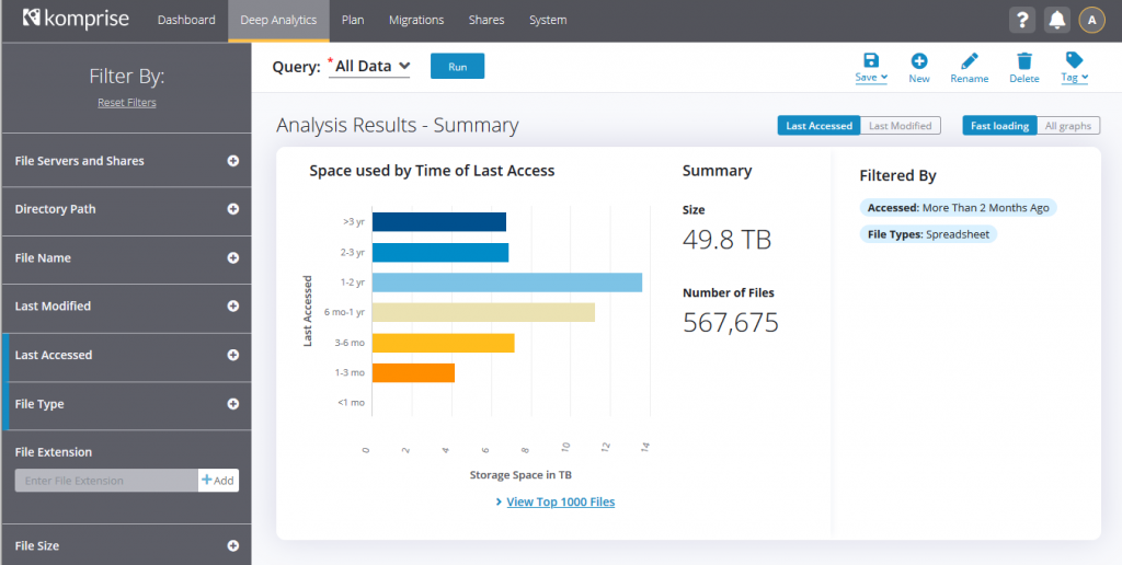 Komprise Deep Analytics (included with Komprise Intelligent Data Management) to query file metadata data across all of their sources