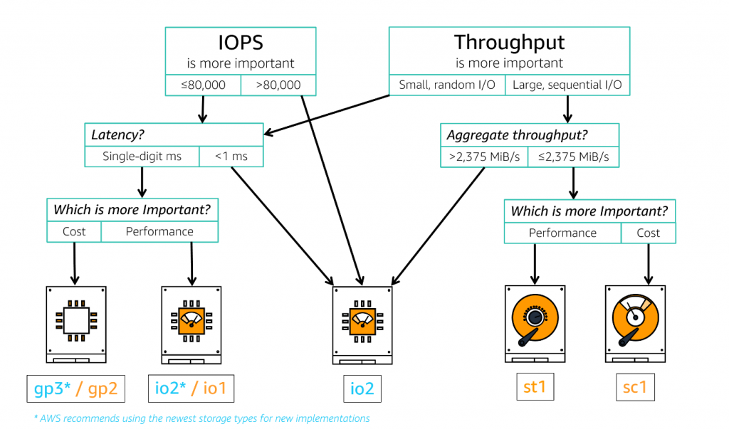 A general-purpose storage decision tree for Amazon EBS