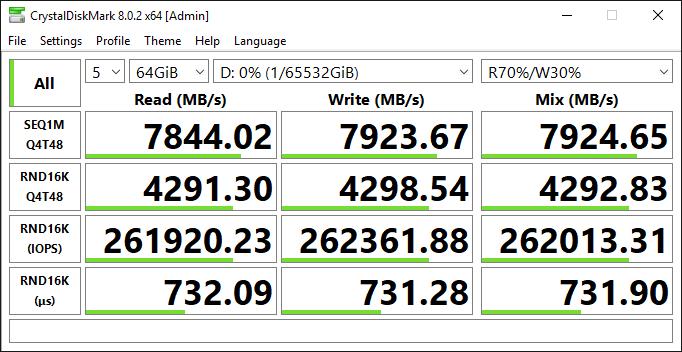 (Configuration 2) r5b maximum IOPS and throughput (r5b.24xl, RAID 0 over two io2 Block Express)