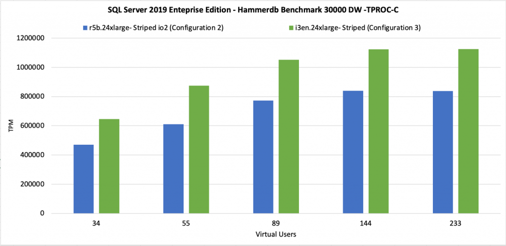 Local NVMe still gives us about 20% more Transactions-per-minute (TPM) than configuration 2