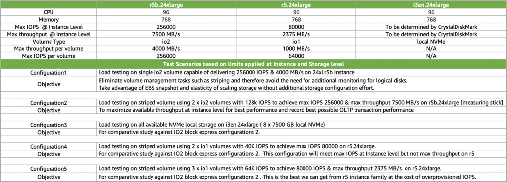 limits for both max IOPS and max throughput at different Amazon EC2 Instance and Amazon EBS volume level