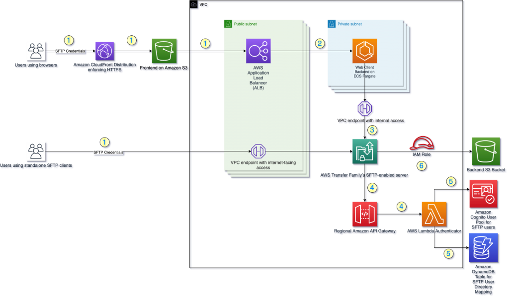 The Web Client for AWS Transfer Family solution deploys multiple AWS resources - example architecture