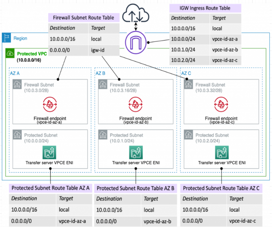 Figure 1-Traffic between the internet and VPC hosted Transfer Family SFTP endpoints protected by AWS Network Firewall