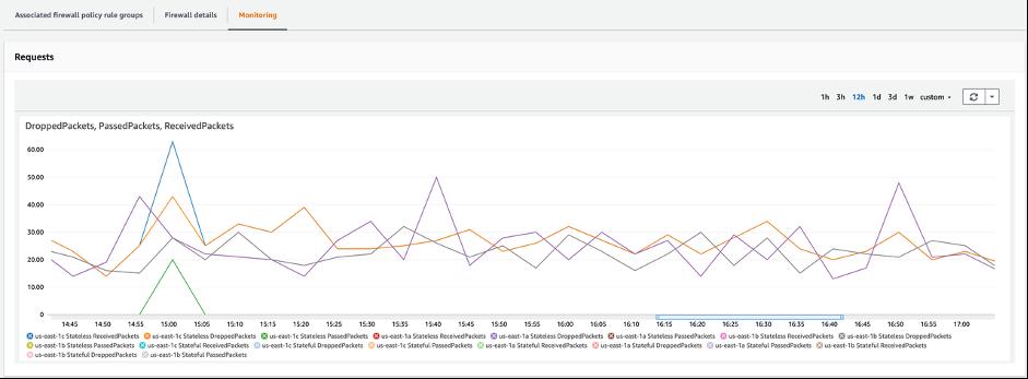 Figure 11 - AWS Network Firewall Monitoring metrics