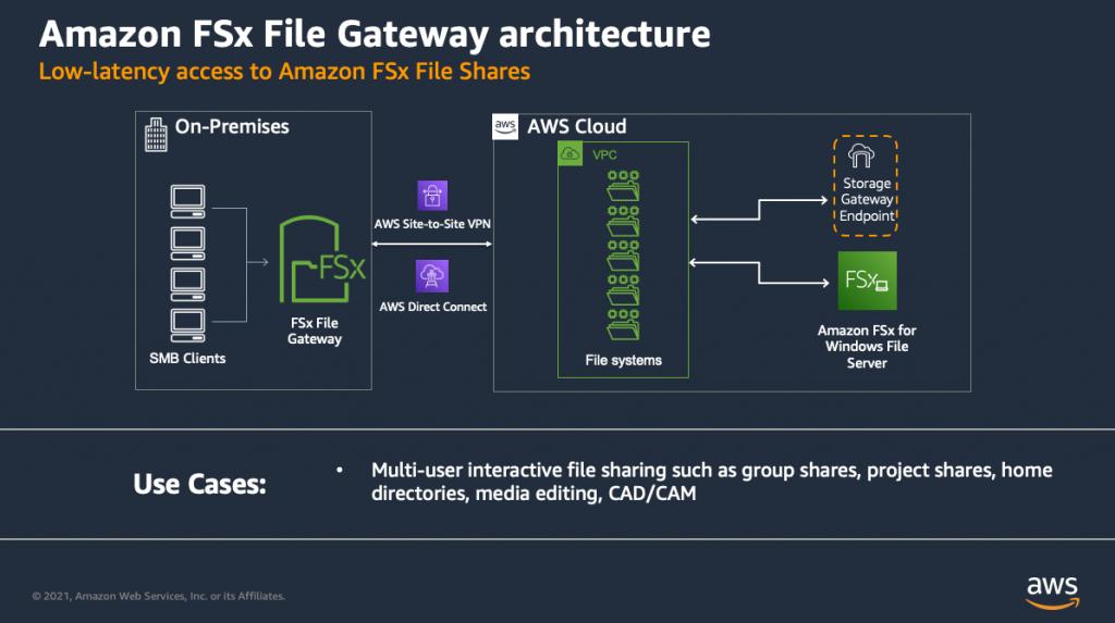 General architecture for an Amazon FSx File Gateway deployment
