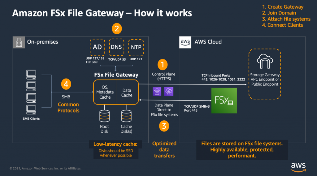 The four main steps to creating an Amazon FSx file gateway and the networking ports required as outlined in this section