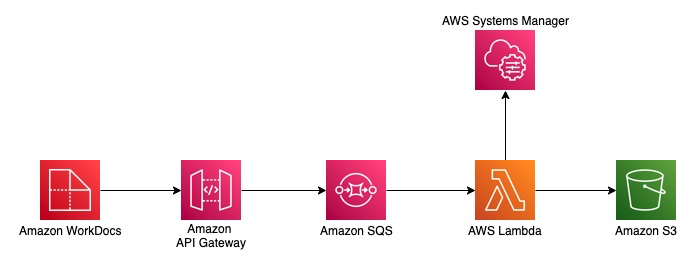Auto-sync files from Amazon WorkDocs to Amazon S3 - solution architecture