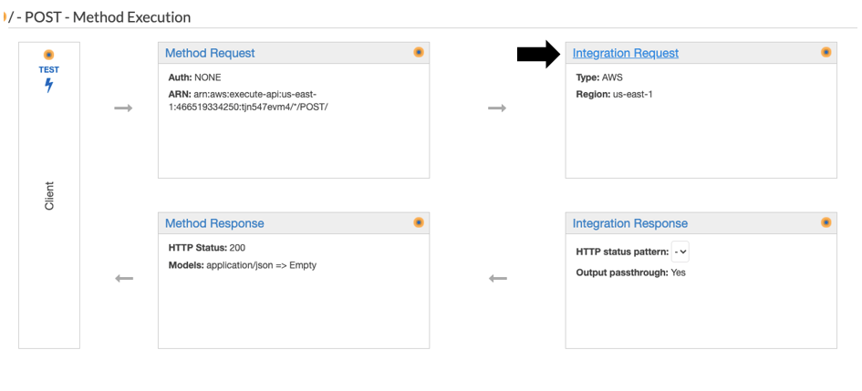 POST - Method execution - Select Integration Request