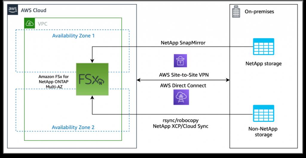 Amazon FSx for ONTAP migration architecture