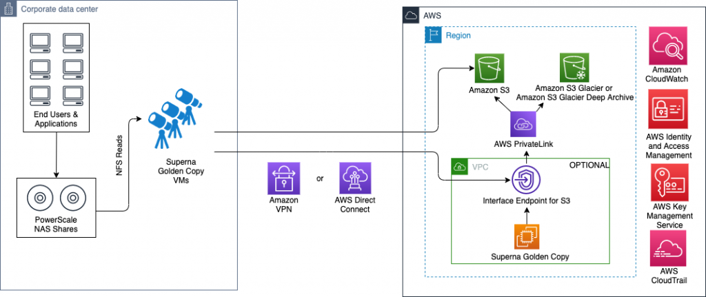 Superna Golden Copy - Secure deployment model using Amazon VPN or AWS Direct Connect with secure S3 bucket policies
