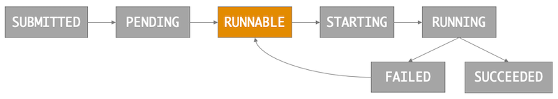 An image of AWS Batch jopb states and the transitions between each.