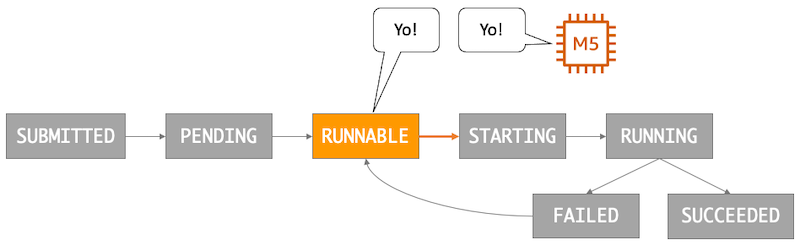 """An image depicting a AWS Batch job in the RUNNABLE state saying """"Yo!"""" to an EC2 M5 instance."""