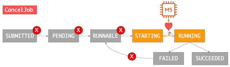 An image of the effects of canceling an AWS Batch job. Jobs in the SUBMITTING, PENDING, and RUNNABLE states are removed from the queue. Any job in the STARTING or RUNNING states is allowed to proceed, but their retry strategy is removed.