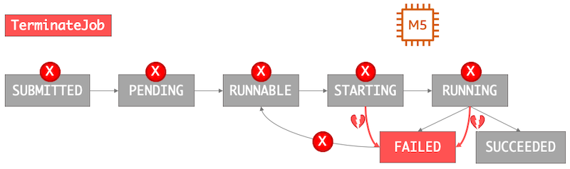 An image of the effects of terminating an AWS Batch job. Jobs in the SUBMITTING, PENDING, and RUNNABLE states are removed from the queue. Any job in the STARTING or RUNNING states is not allowed to proceed, and their retry strategy is removed.