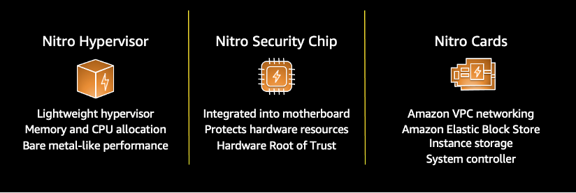 The three components of the AWS Nitro System. These include the Nitro Hypervisor, Nitro Security Chip, and Nitro Cards