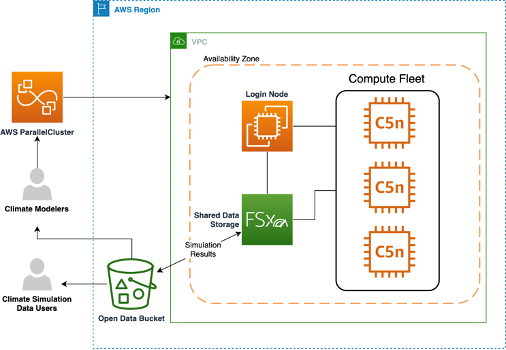Architecture diagram showing AWS ParallelCluster orchastrating resources such as login node and compute fleet, leveraging Amazon FSx for Lustre and Amazon S3 for storage.