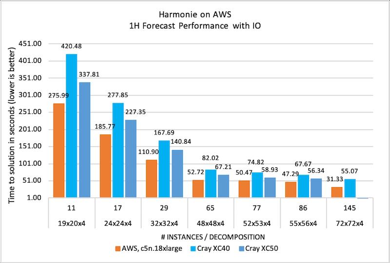 Figure 2: Harmonie forecast performance