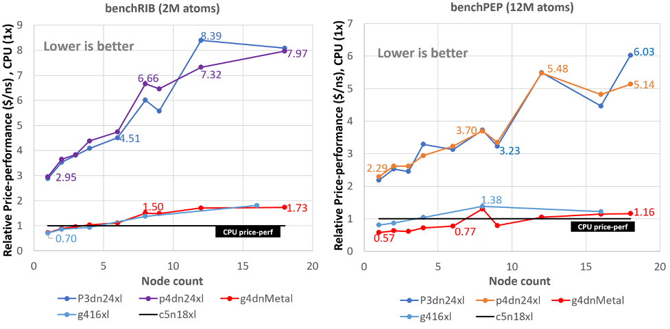 Figure 4: Relative price-to-performance ratio ($USD/ns) while scaling the simulation across single and multi-GPU instances and comparing to CPU (EFA enabled) performance-to-price (baseline CPU perf).