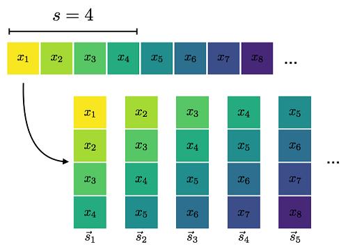 Use the built-in Amazon SageMaker Random Cut Forest algorithm for