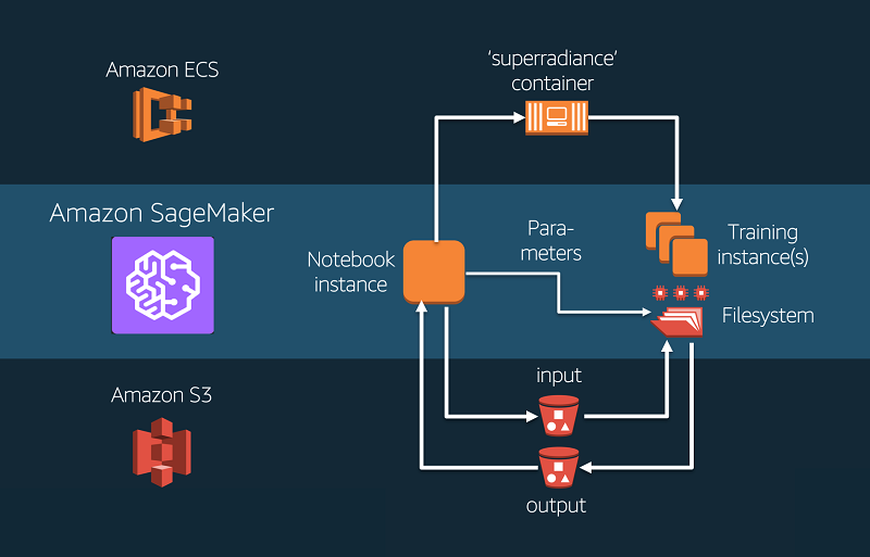 Simulate quantum systems on Amazon SageMaker | AWS Machine