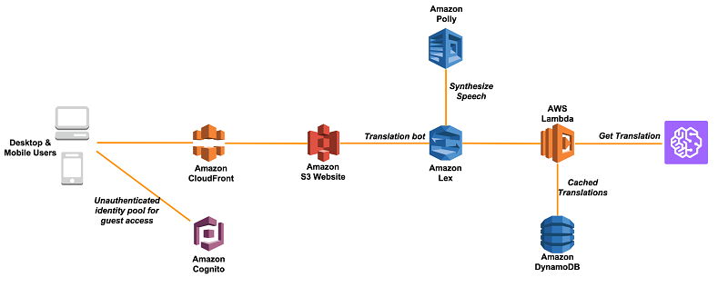 Create a translator chatbot using Amazon Translate and Amazon Lex