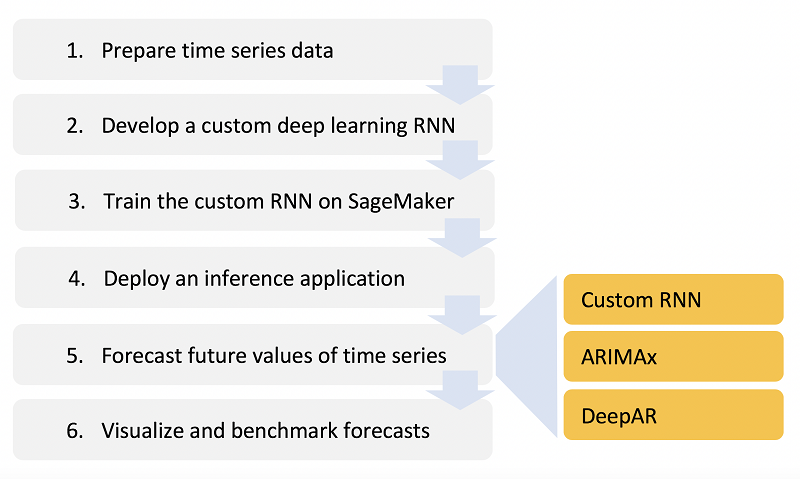 Forecasting financial time series with dynamic deep learning on AWS