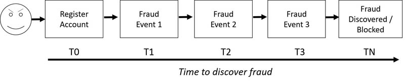 Catching fraud faster by building a proof of concept in Amazon Fraud Detector 1