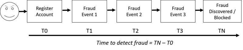 Catching fraud faster by building a proof of concept in Amazon Fraud Detector 6