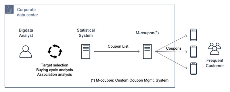 Increasing customer engagement and loyalty with personalized coupon recommendations using Amazon Personalize 1