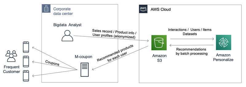 Increasing customer engagement and loyalty with personalized coupon recommendations using Amazon Personalize 2