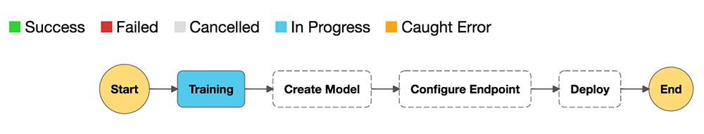 Creating a complete TensorFlow 2 workflow in Amazon SageMaker 1