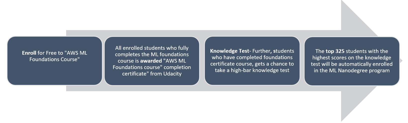 AWS Machine Learning Scholarship Program from Udacity is now open for enrollment 1