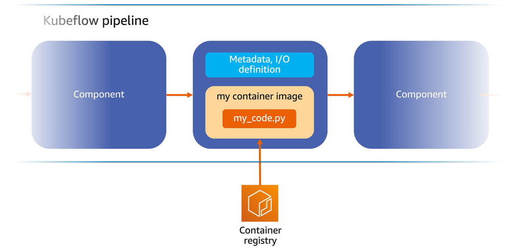 Introducing Amazon SageMaker Components for Kubeflow Pipelines 1