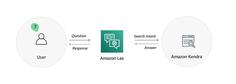 Integrate Amazon Kendra and Amazon Lex using a search intent 1
