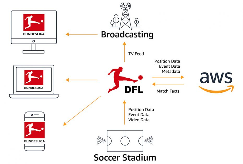 The tech behind the Bundesliga Match Facts xGoals: How machine learning is driving data-driven insights in soccer