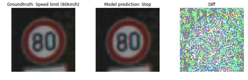 detecting analyzing model predictions 009