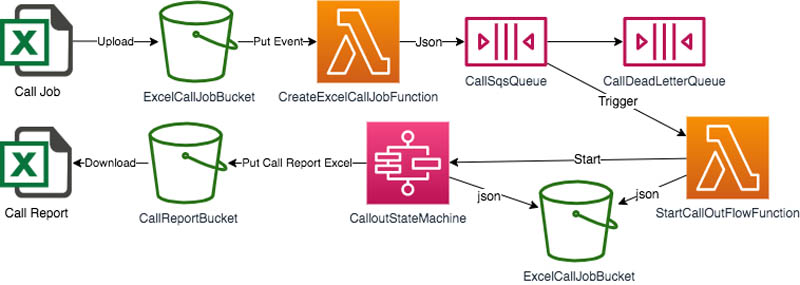 Building a scalable outbound call engine using Amazon Connect and Amazon Lex 1