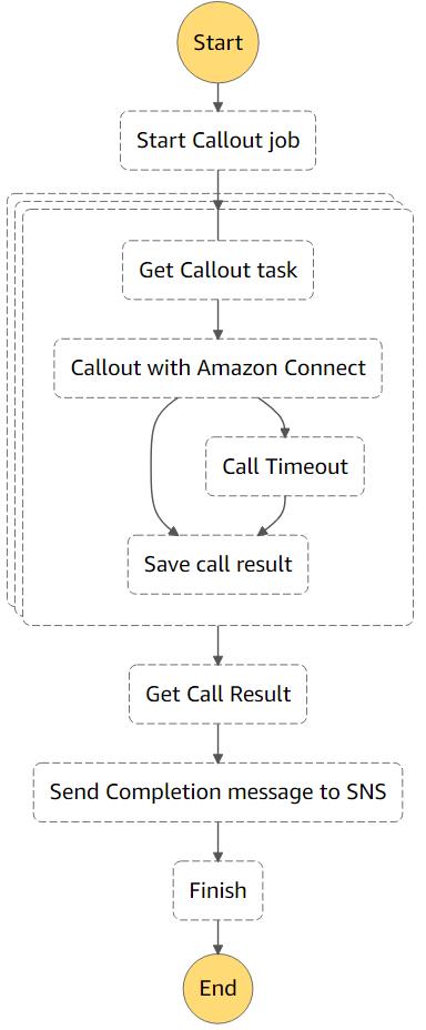 Building a scalable outbound call engine using Amazon Connect and Amazon Lex 2