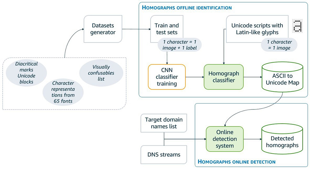 Infoblox Inc. built a patent-pending homograph attack detection model for DNS with Amazon SageMaker 2