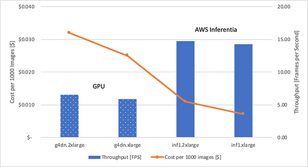 Deploying TensorFlow OpenPose on AWS Inferentia-based Inf1 instances for significant price performance improvements 3