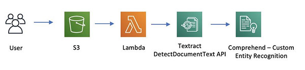 Extracting custom entities from documents with Amazon Textract and Amazon Comprehend 3
